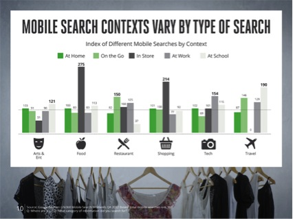 Fuente: Google Thinks Insights, Mobile Search Moments Study