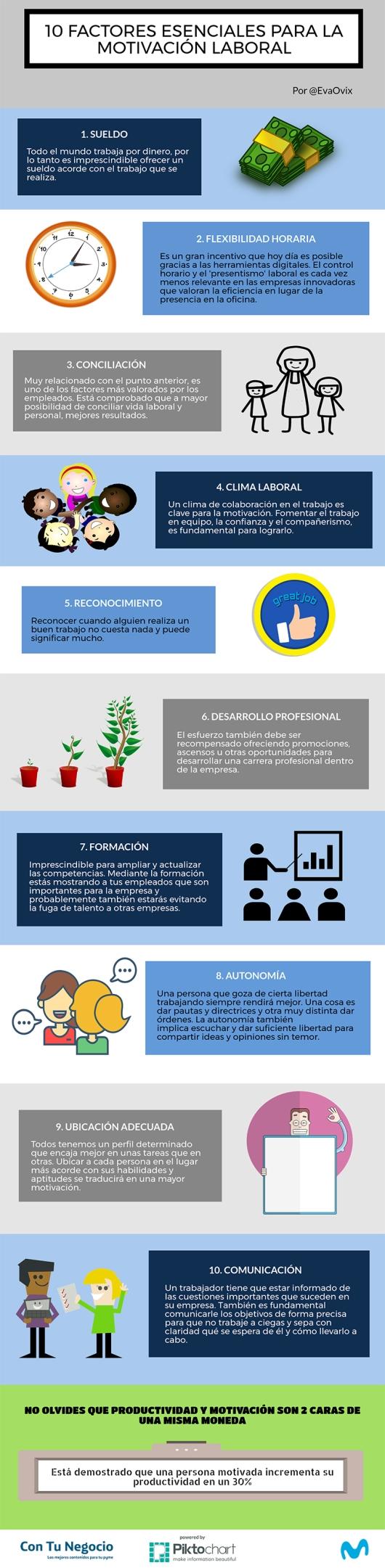 Infografía 10 Factores Esenciales Para La Motivación