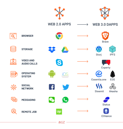Web 2.0 versus 3.0