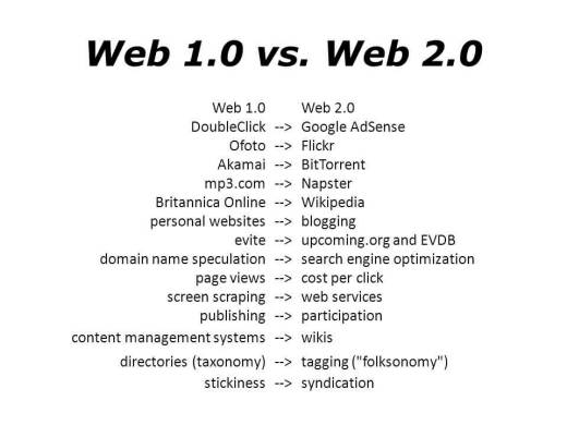 Web 1.0 versus 2.0