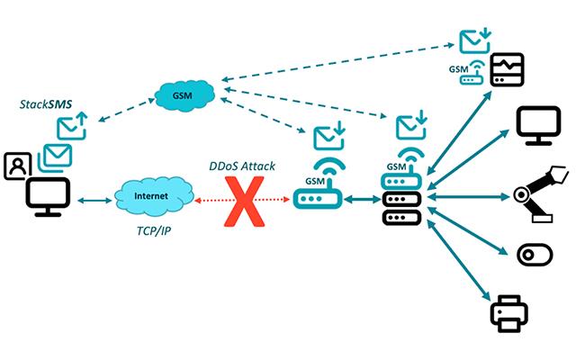Esquema de la solución usando Stack SMS en un ataque DDoS