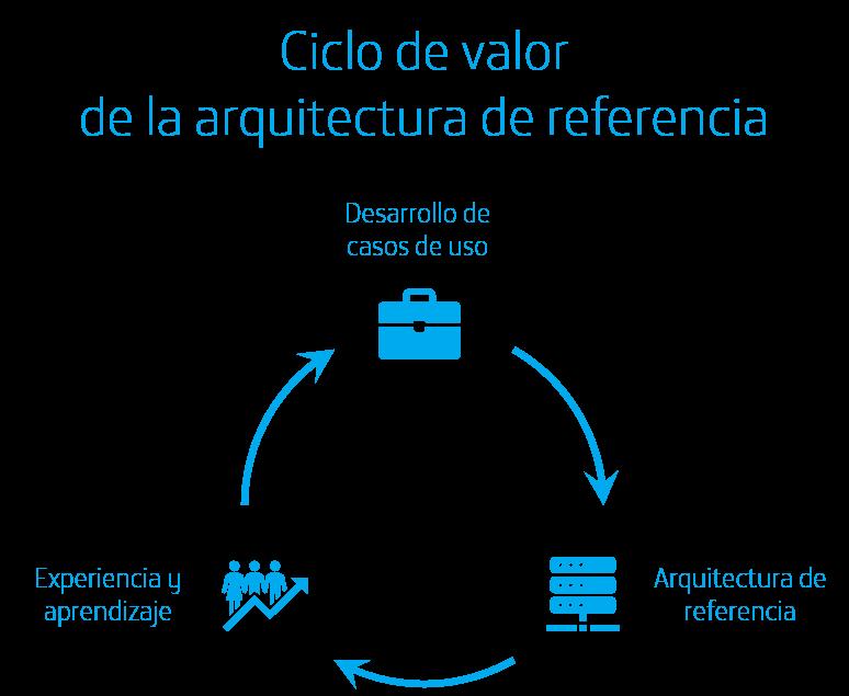 Figura 3: Ciclo de valor de la arquitectura de referencia
