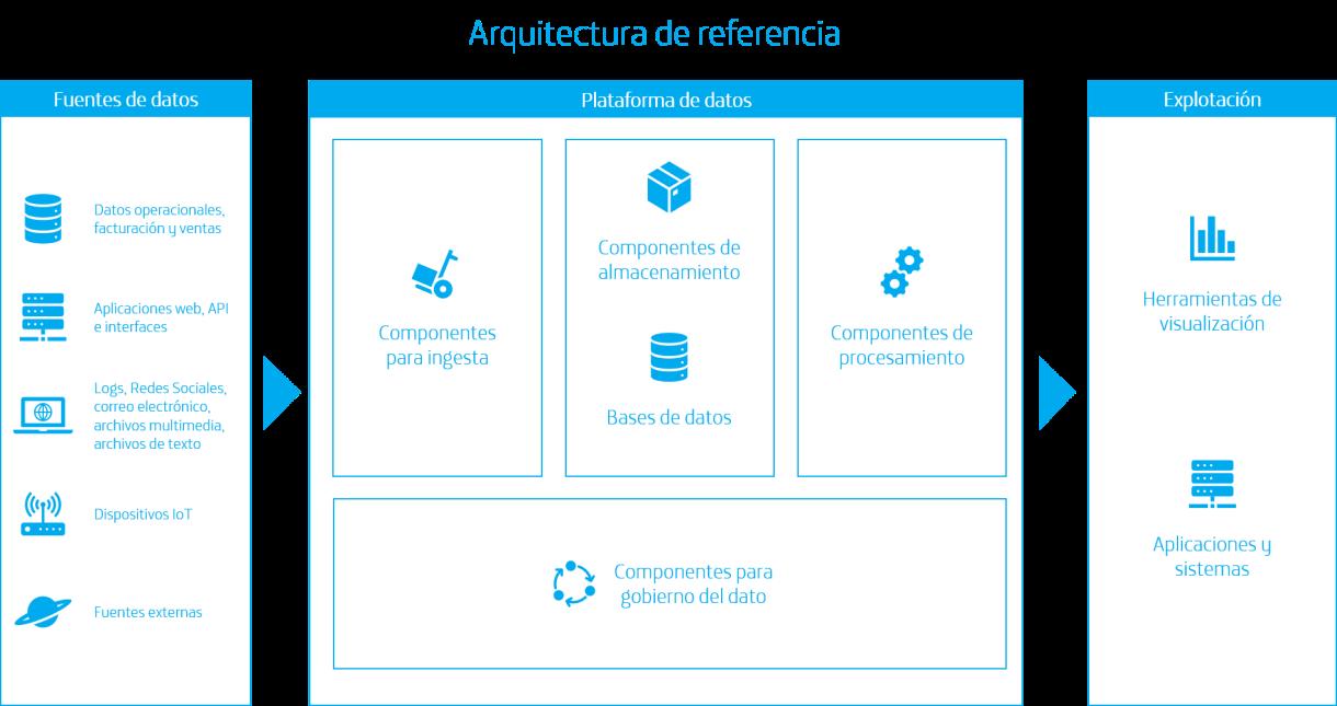 Figura 1: Esquema de la arquitectura de referencia