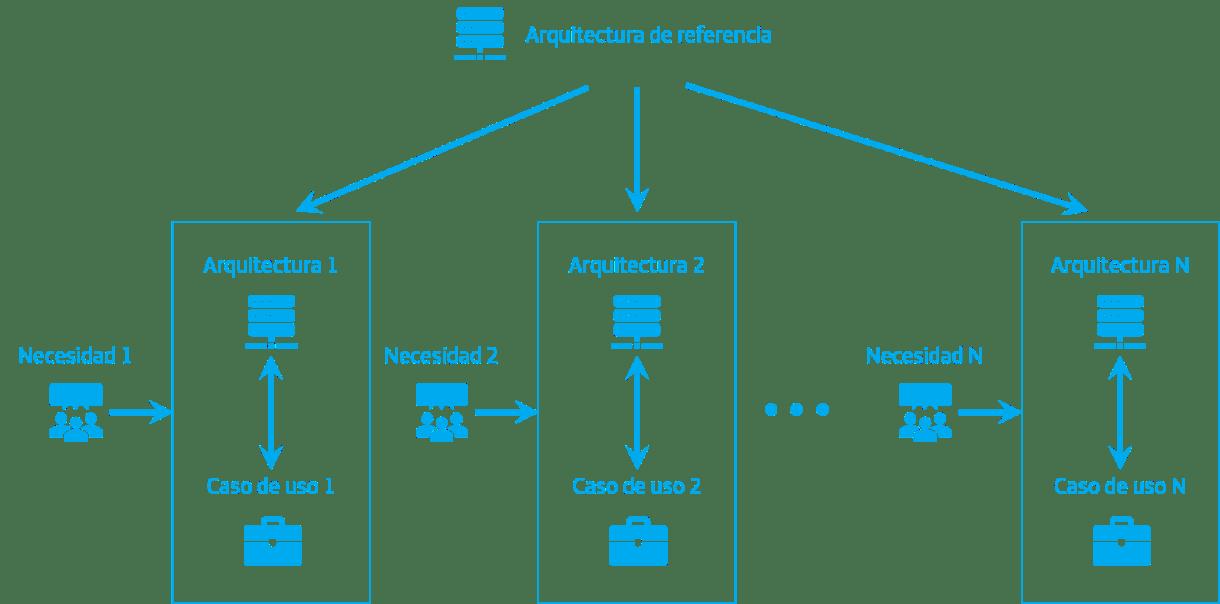 Figura 2: Aplicación de la arquitectura de referencia a las necesidades de negocio