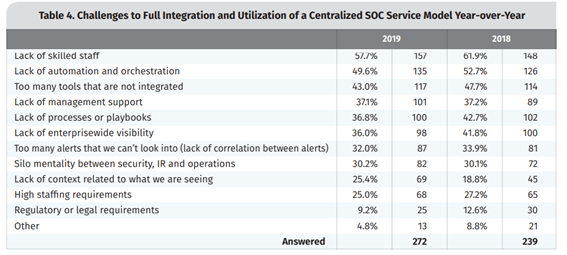 Challenges to Full integration and utilization of a centralized SOC service model year-over-year
