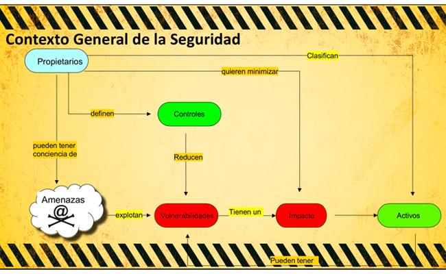Contexto general de la seguridad de la información