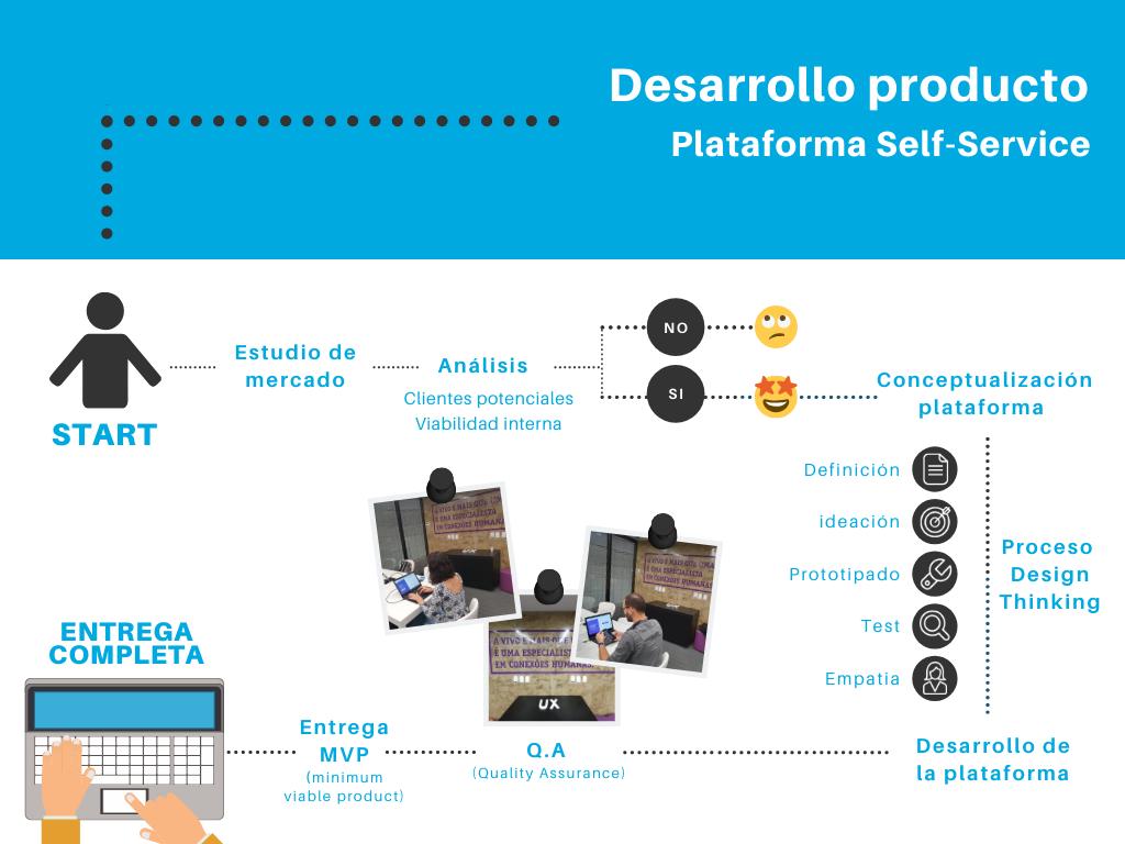 Figura 1: Desarrollo de producto platforma self-service.