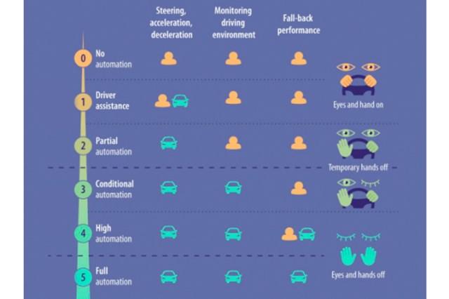 Niveles de Automatización según la UE