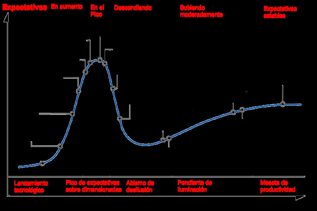 Figura 1: Curva de Gartner. (De IOTpreneur , CC BY-SA 4.0)
