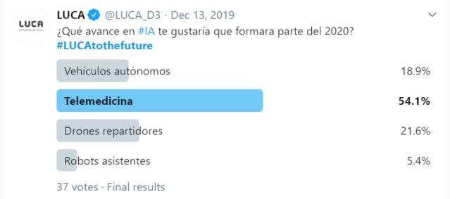 Figura 1: Encuesta en Twitter #LUCAtothefuture