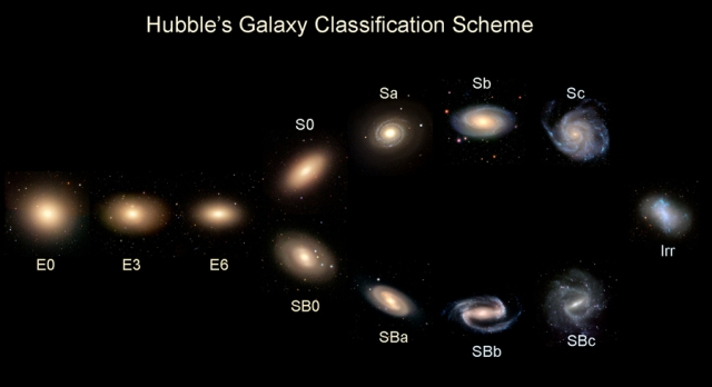 Figura 3. Hubble Tunning Fork.
