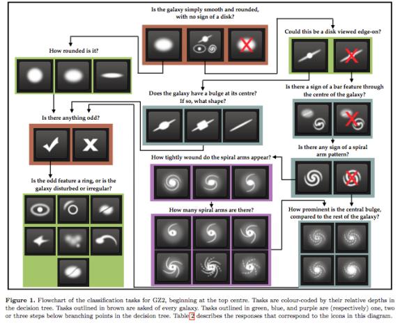 Figura 2.  Árbol de decisión de clasificación de galaxias (Willett et al. 2013)