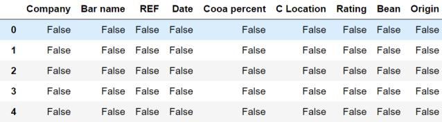 Figura 9: Resultado de isnull sobre flavours_of_cacao