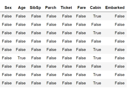 Figura 10: Resultado (parcial) de aplicar isnull sobre titanic_data.csv