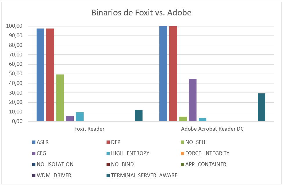 binarios de foxit vs adobe