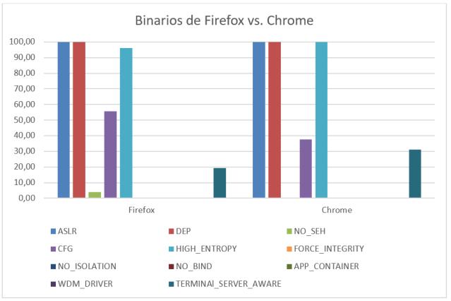 binarios de firefox vs chrome