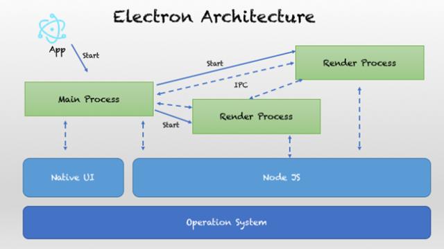 Arquitectura de Aplicación ElectronJS