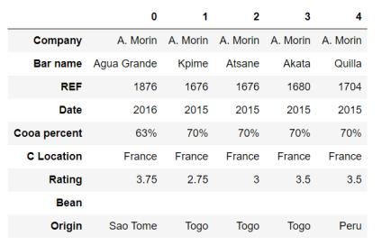 Figura 7: Primeros 5 valores del dataset flavours_of_cacao