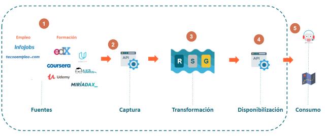 Figura 3: Visión global de solución Big Data