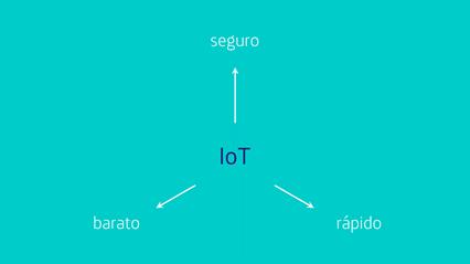 Figura 1. Compromiso entre seguridad, rendimiento y coste en IoT