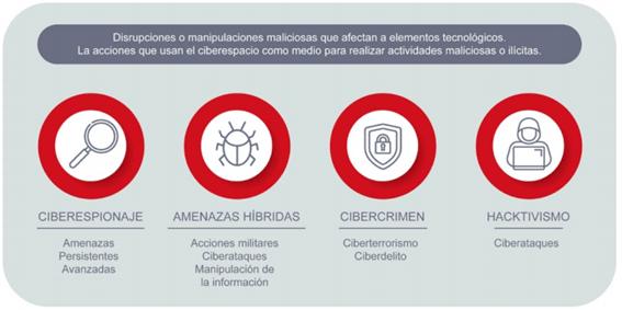 Ciberamenazas y acciones que usan el ciberespacio con fines maliciosos