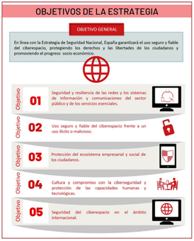 Objetivos de la Estrategia Nacional de Ciberseguridad