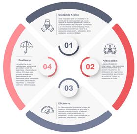 Principios rectores de la Estrategia de Ciberseguridad
