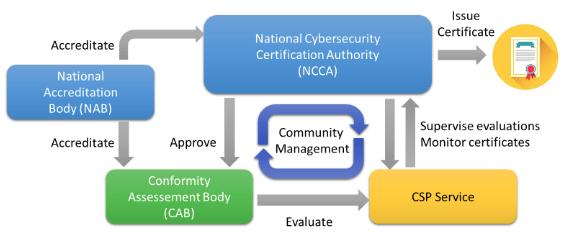 Esquema de alto nivel de actores involucrados en el proceso de certificación de productos, procesos y servicios en la nube