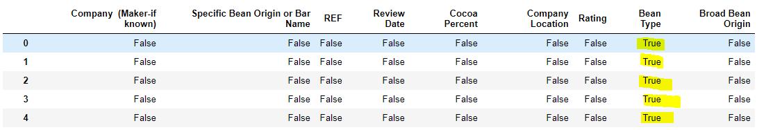 Figura 14: Ahora la función isnull si detecta correctamente los valores que faltan