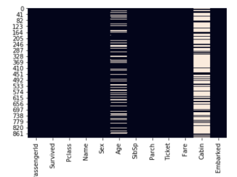 Figura 15: Vemos cómo faltan datos en Age y Cabin