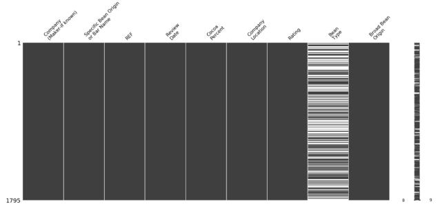 Figura 18: Matriz de nulidad para el dataset del cacao
