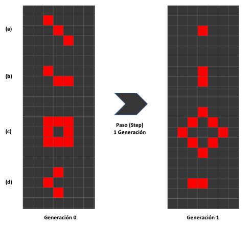 Figura 3. Salto generacional de cuatro autómatas sencillos dentro del Juego de la Vida de Conway.
