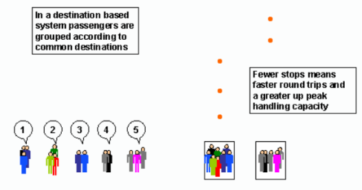 """Figura 3: Ejemplo de funcionamiento del algoritmo """"control de destinos"""" (con permiso)"""