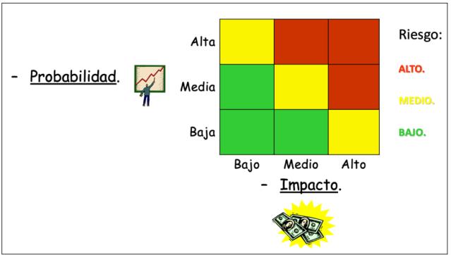 Matriz de calor de los riesgos identificados