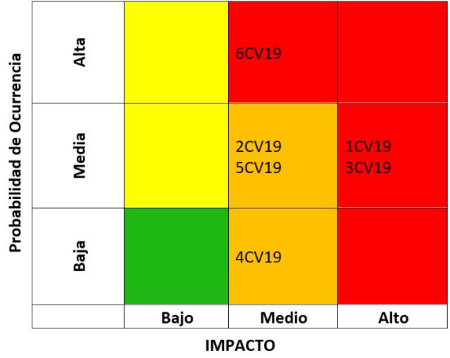 Matriz de calor de los riesgos inherentes