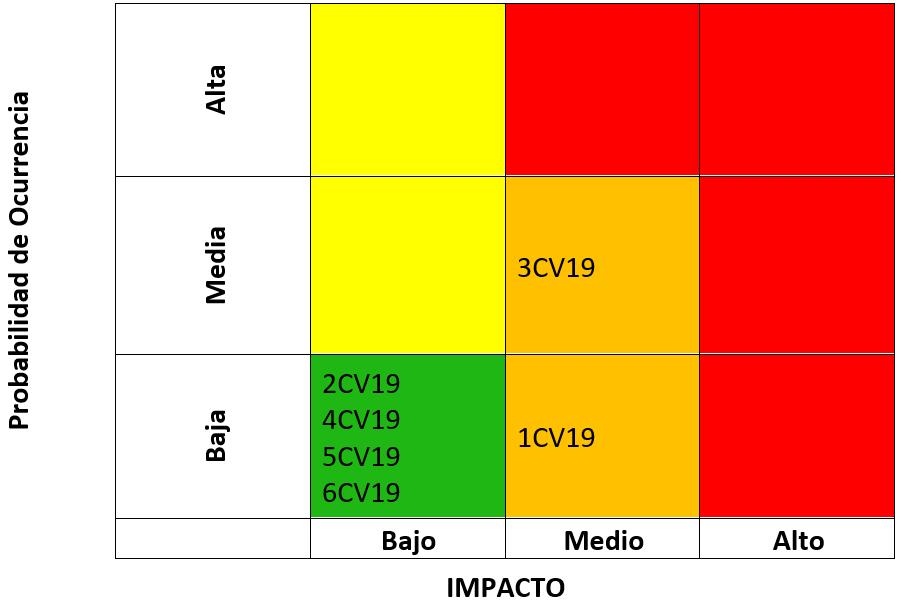 Matriz de calor de los riesgos residuales