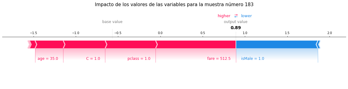 Figura 5: Impacto de los valores de las variables en la predicción para una muestra individual