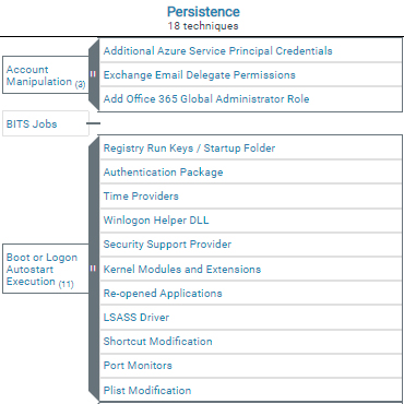 Ejemplo de técnicas agrupando varias sub-técnicas en la nueva versión de la matriz MITRE ATT&CK, en beta