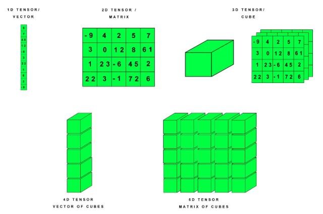 Figura 1: Representación gráfica de tensores de 1 a 5 dimensiones.