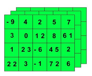 Figura 2: Representación de un tensor 3D.