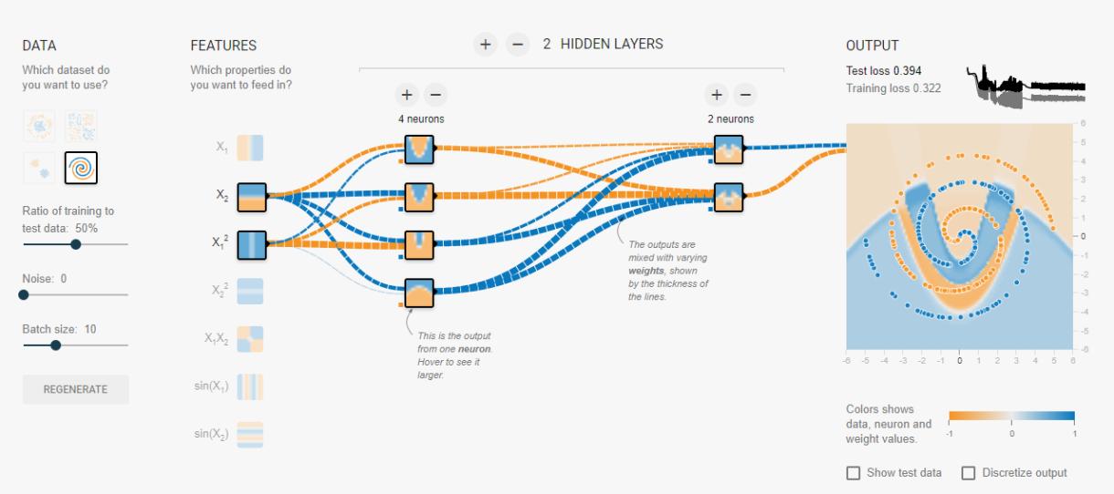 Figura 5: Ejemplo de visualización del funcionamiento de una red neuronal.