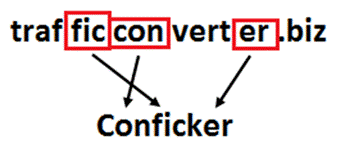 Virus Conficker
