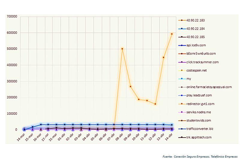 Gráfico sites pymes. Informe CSE
