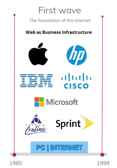 Figura 1: Los cimientos se edificaron a base de consenso entre empresas, por aquel entonces de reciente creciente, unidas por un mismo propósito.