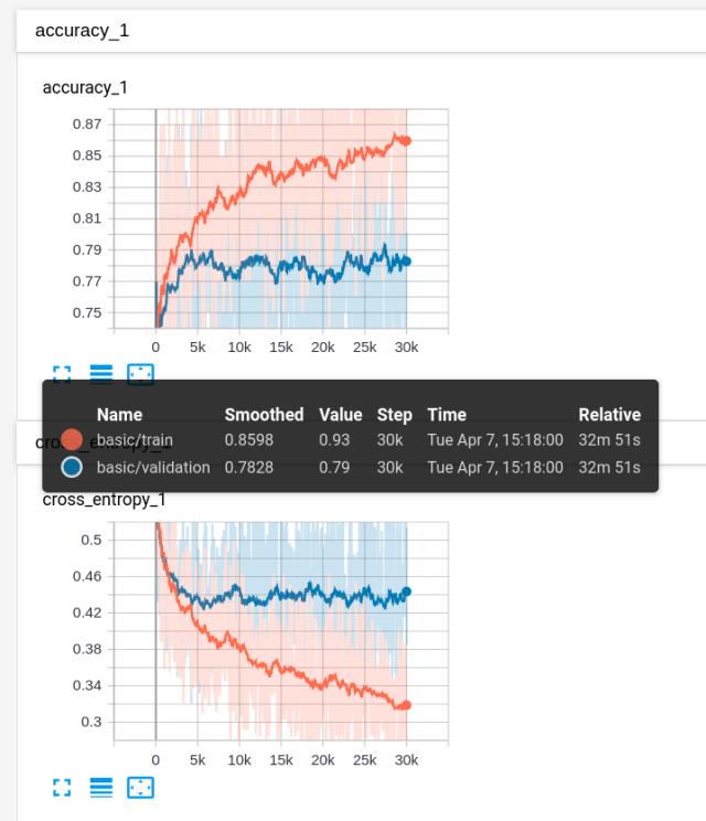 Figura 2. Evolución de la precisión (arriba) y función de pérdida (abajo) para train y test dataset.