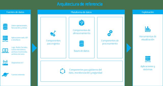 Figura 1. Estructura de la arquitectura de referencia para análisis de datos