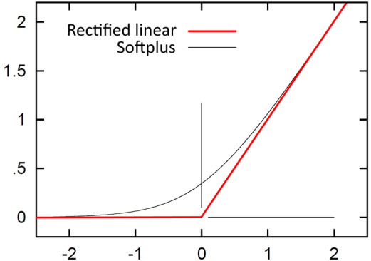 Figura 8. Función sigmoidal