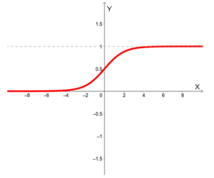 """igura 9. Forma de """"S"""" de la función sigmoidal."""