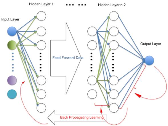 Figura 10. Ejemplo gráfico de Backpropagation