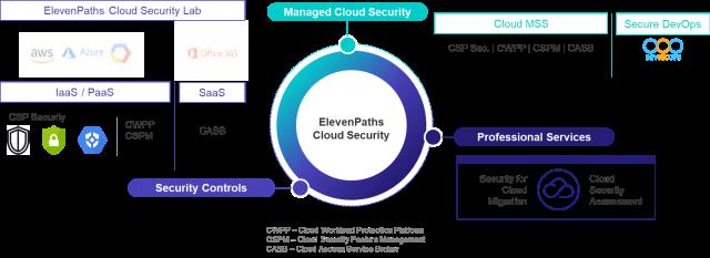 Figura 1.- Oferta de Seguridad Cloud ElevenPaths